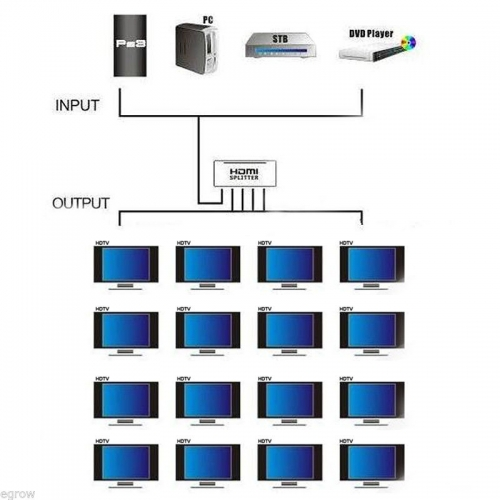 High-End Powered 16-Way HDMI Splitter with 3D Support (Photo )