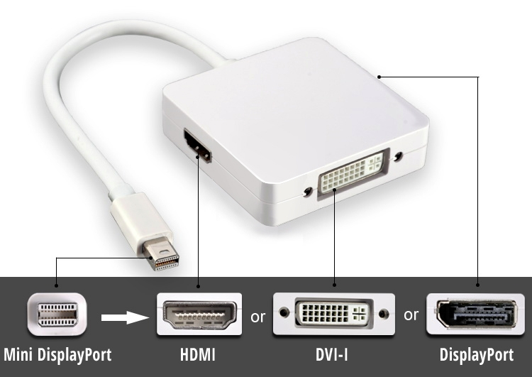 3-in-1 Mini-DisplayPort to HDMI / DVI / DisplayPort Cable Adaptor - Thunderbolt Socket Compatible (Photo )
