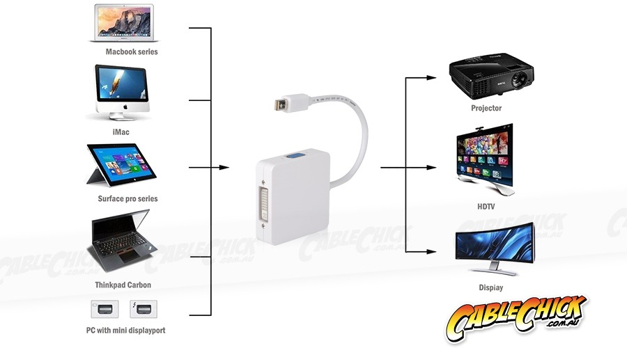 3-in-1 Mini-DisplayPort to VGA / DVI / HDMI Cable Adaptor - Thunderbolt Socket Compatible (Photo )