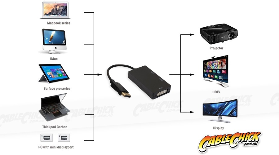 3-in-1 DisplayPort to VGA / DVI / HDMI Cable Adaptor (Photo )