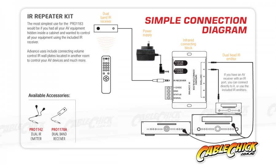 IR Repeater Kit with Dual Band Receiver (Photo )