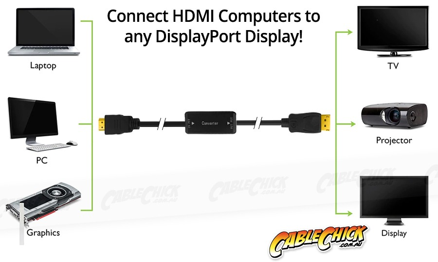 1.8m Active HDMI to DisplayPort Converter Cable (Photo )