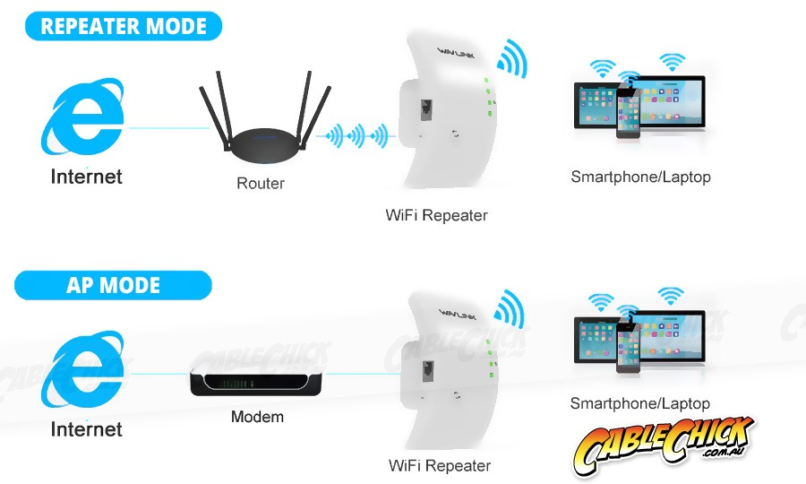 Wavelink 300Mbps Wireless Repeater & WiFi Access Point (Wireless N 802.11b/g/n) (Photo )