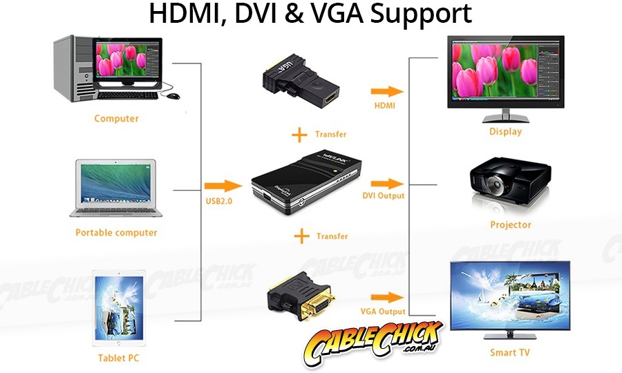 USB to DVI, HDMI & VGA DisplayLink Video Adapter (Mirror or Extend on PC & Mac) (Photo )