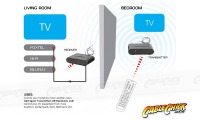 IR Remote Control Extender Kit over RF (Thumbnail )