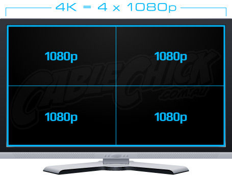 Ultra HD 4K is four times 1080p