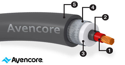 Avencore Pro Audio Cross-Section (Single Core)