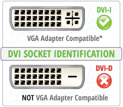 DVI-I Socket Identification
