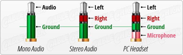 understanding trrs and audio jacks cable chick blog Speaker Jack Wiring 1 8 Jack Diagram